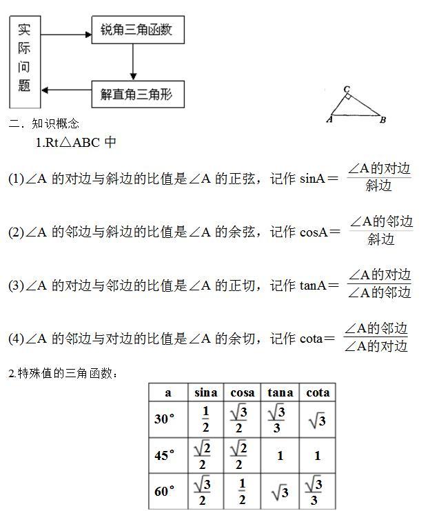 初中数学辅导知识点 锐角三角函数